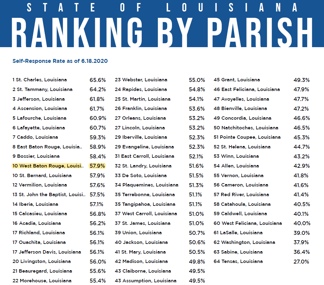 Census Rankings